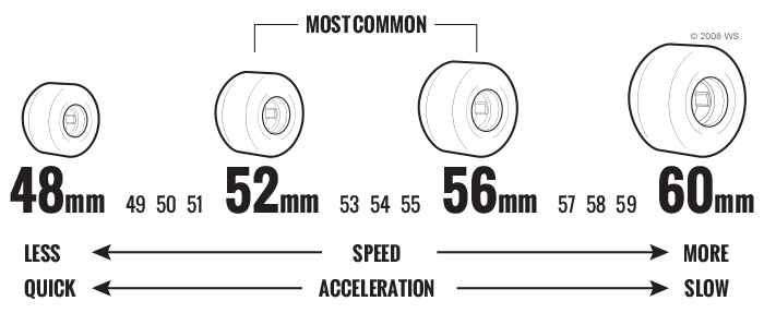 diagram-skateboard-wheels-diameter